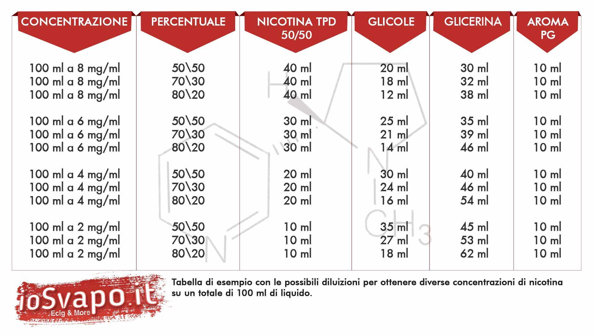 Nicotina Nic Express Nebula Vape 20mg/ml TPD 10ml